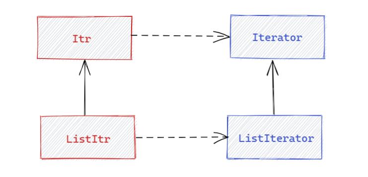 ListIterator 的类关系图
