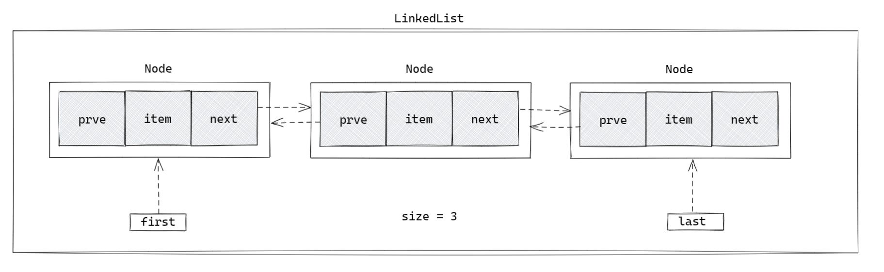 LinkedList 的结构