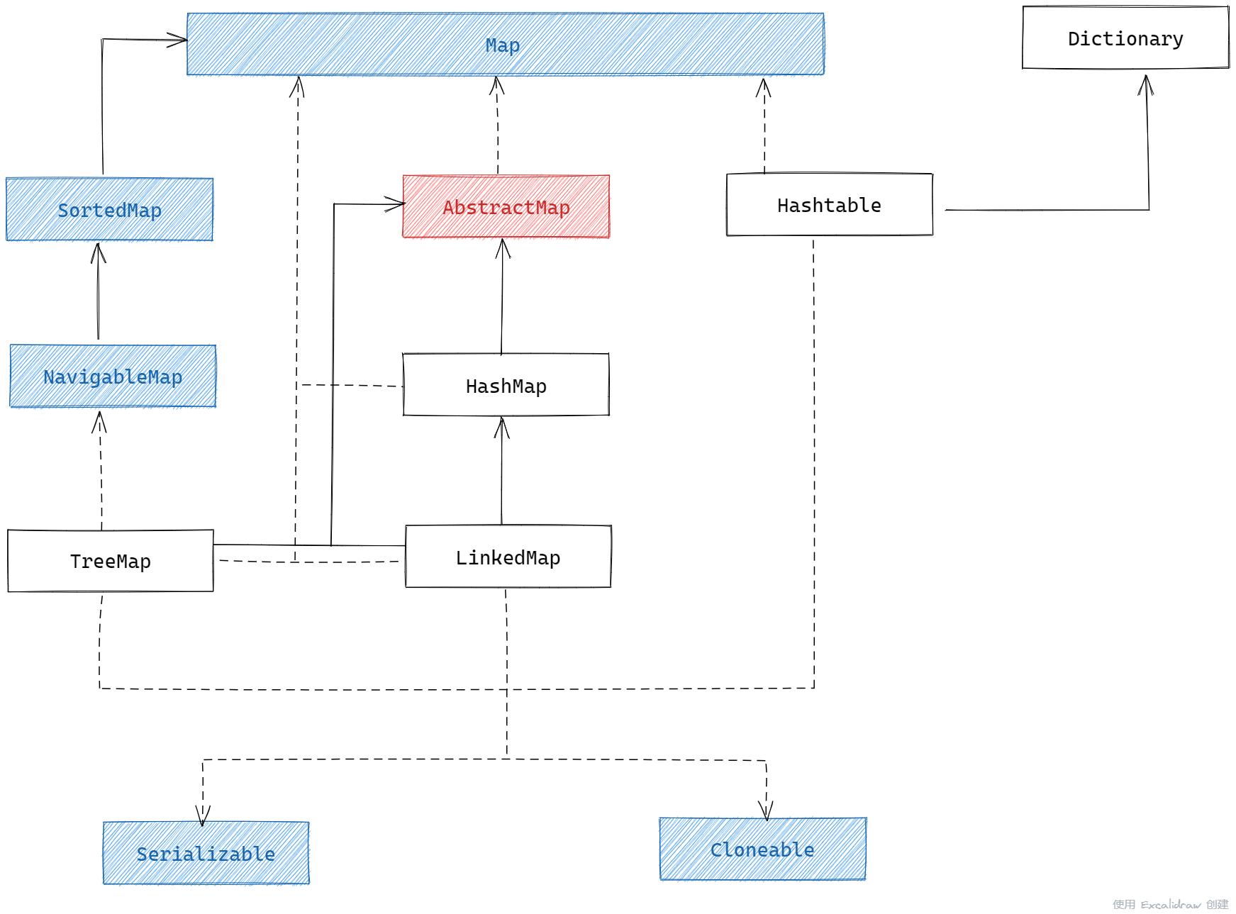 Map 接口的类关系图