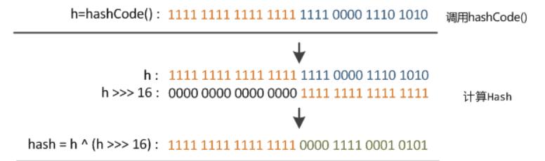 HashMap的哈希算法